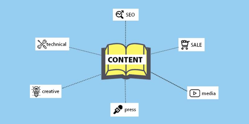 6 hình thức viết content cơ bản bạn có thể sử dụng