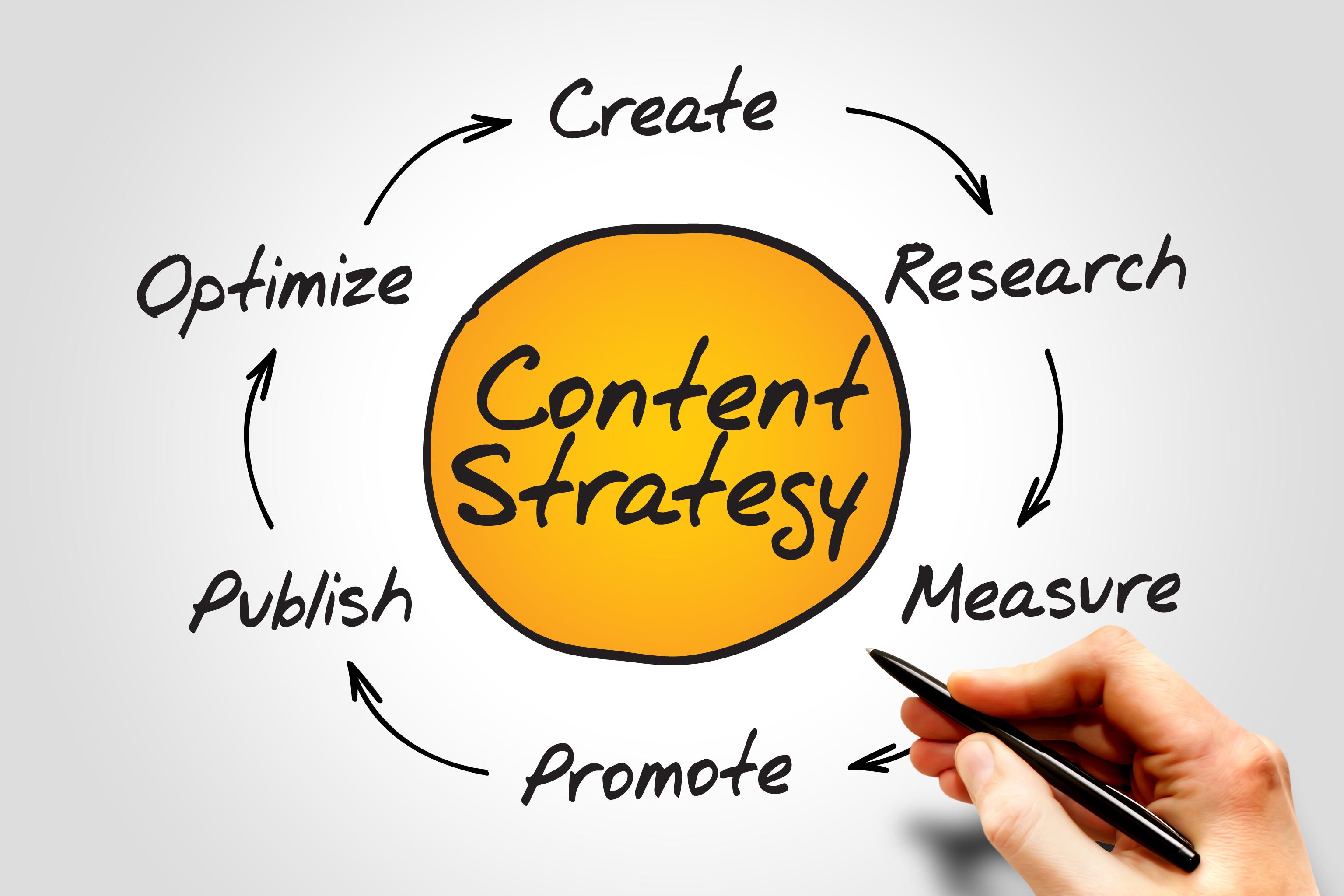 Content strategy là gì?