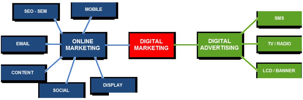 SEO là một phần của marketing