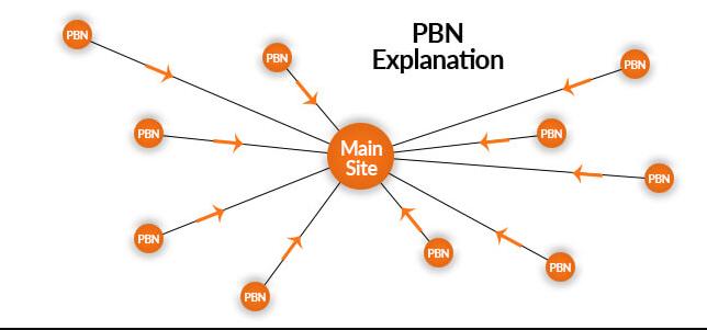 PBN giúp thúc đẩy kết quả SEO nhanh chóng
