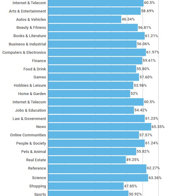 Thông kê tỷ lệ bounce rate theo các ngành kinh doanh