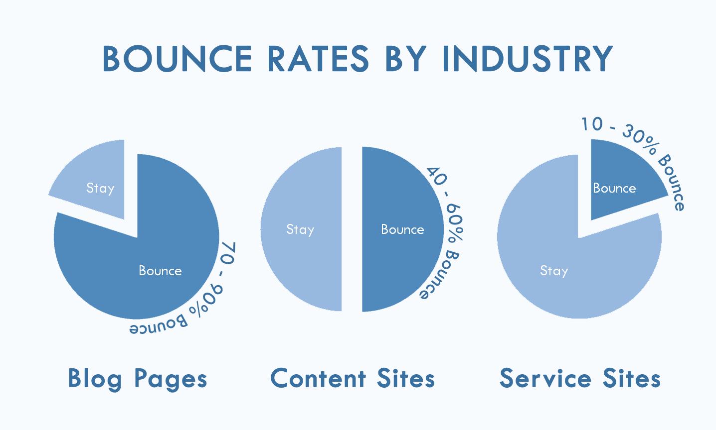 Web về dichj vụ có tỷ thoát thấp nhất trong khi web tin tức có tỷ lệ thoát cao nhất