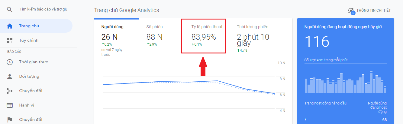 Tỷ lệ thoát trang ở google analytic