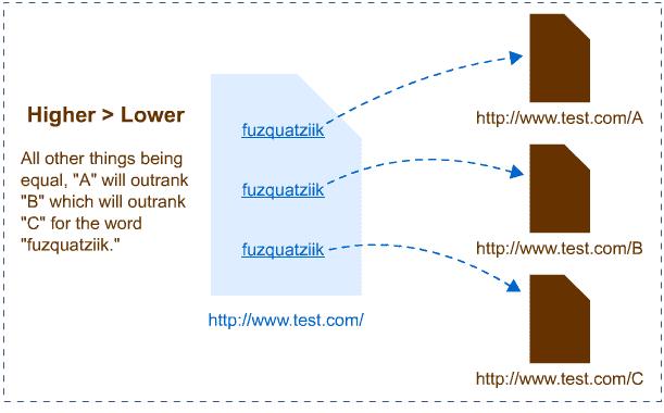 Vị trí đặt link khác nhau dẫn đến chất lượng khác nhau