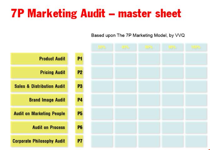 Mô hình áp dụng 7P Marketing trong Audit đánh giá tổng quan hiện trạng công ty.