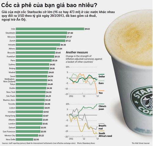 Bảng giá cafe starbuck trên thế giới