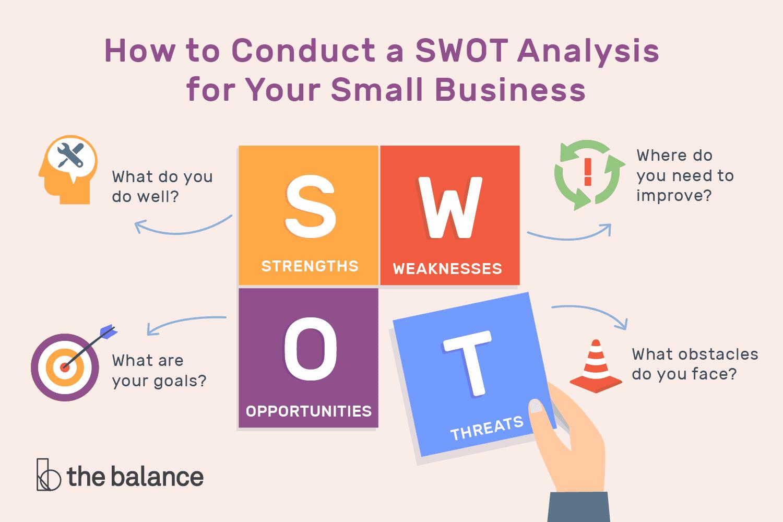 Mô hình SWOT cho bắt đầu hoạt động kinh doanh mới