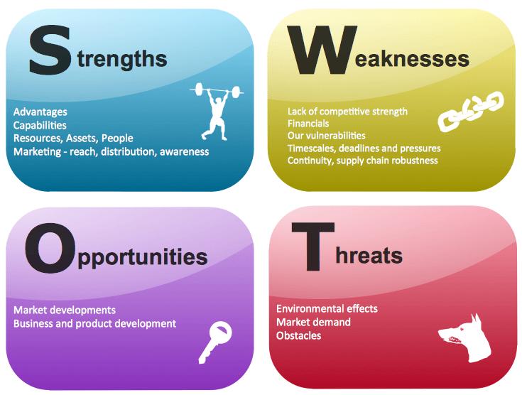 4 yếu tố cơ bản cần phân tích trong SWOT