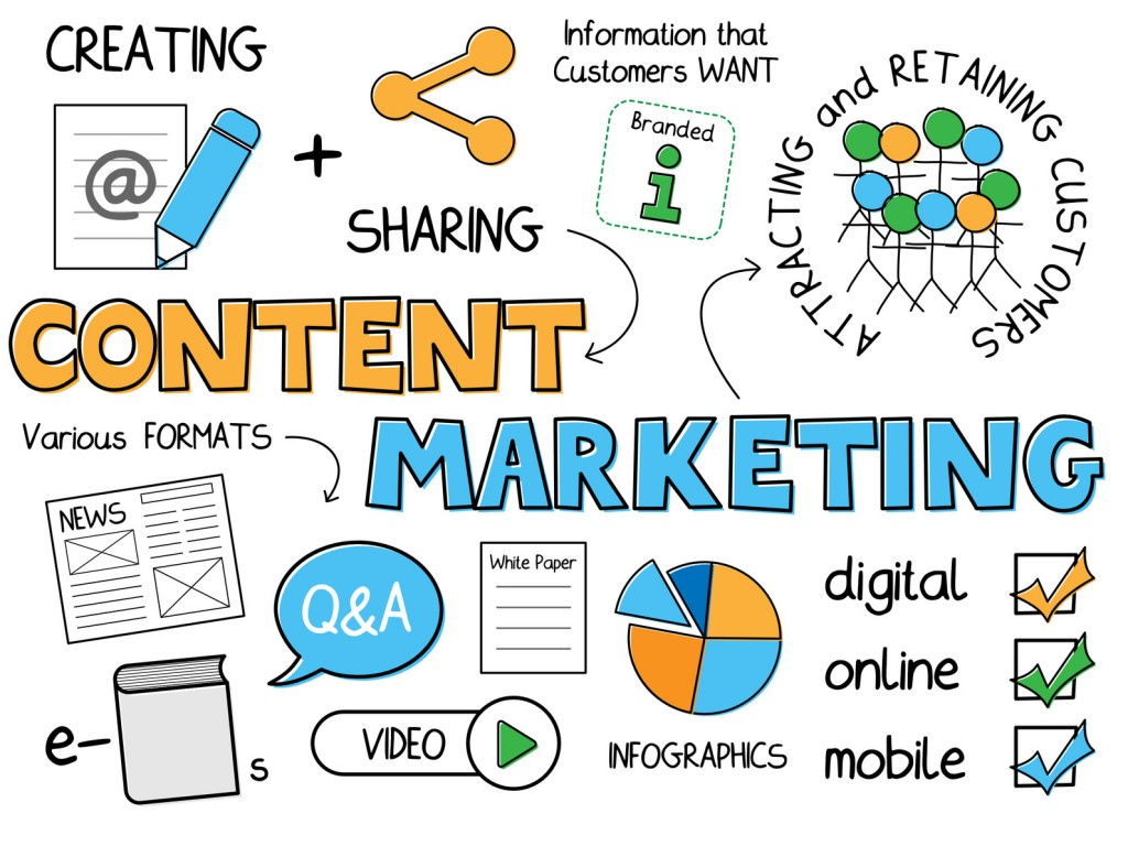 Content marketing là một phần trong digital marketing