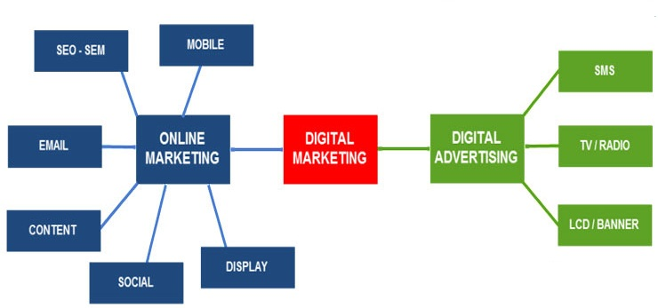 Cấu trúc của digital marketing