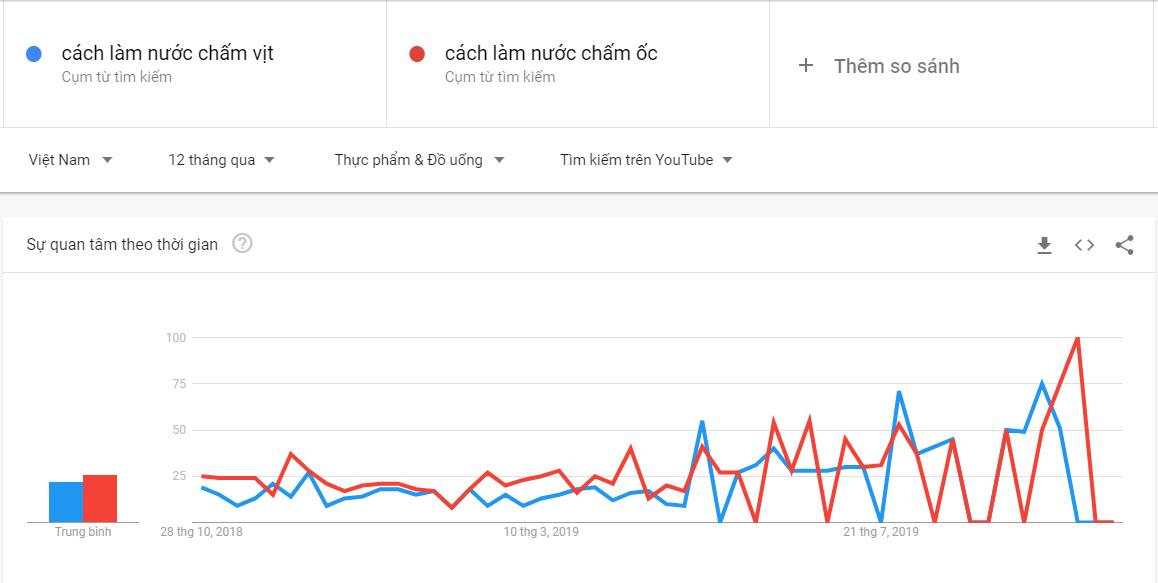 Dùng google trend để xem xu hướng tìm kiếm