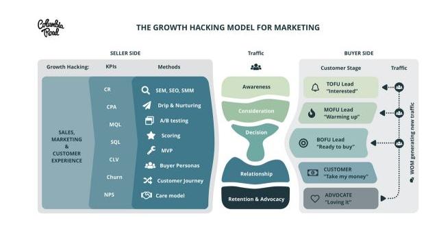 KPI cho growth hacker (growth hacking) tùy thuộc vào mỗi doanh nghiệp với tính năng đặc biệt riêng của sản phẩm