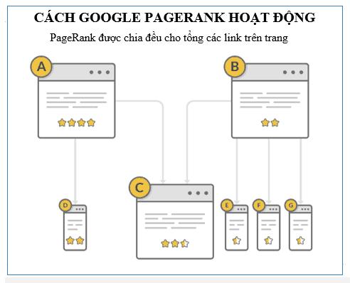 Cách hoạt động của Google pagerank