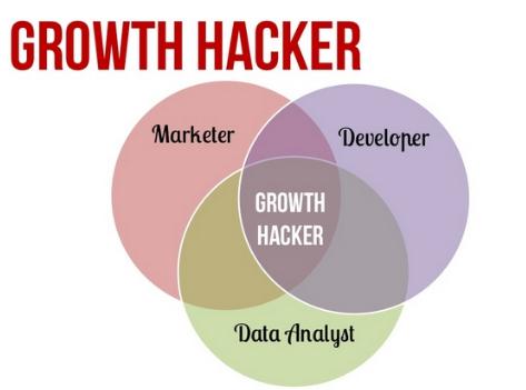 Growth hacker là gì?
