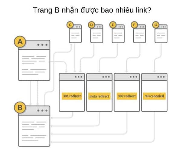 Sơ đồ các liên kết phức tạp