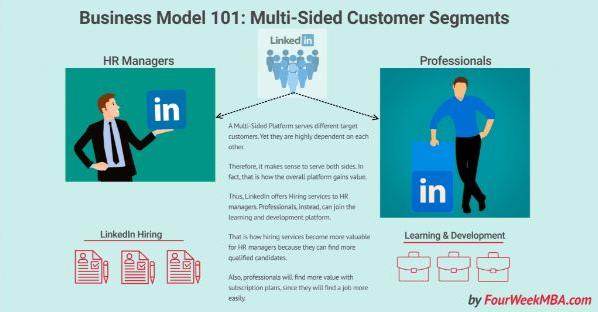 Mô hình kinh doanh đa diện của Linkedin