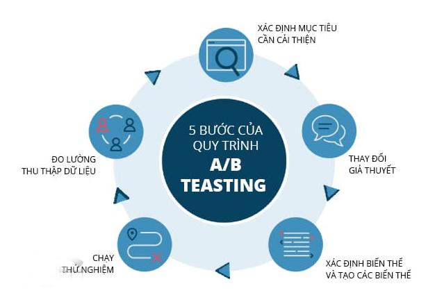 Quy trình 6 bước a/b testing