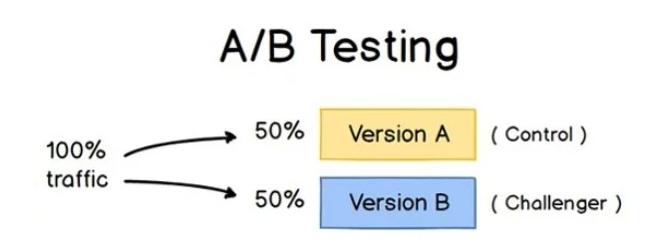 Sơ đồ A/B Testing đơn giản