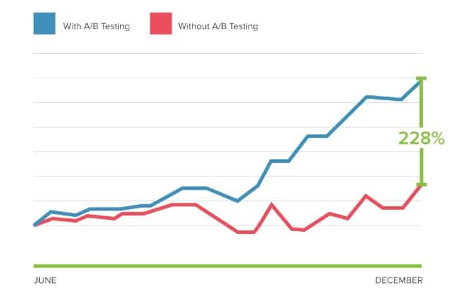Truy cập tăng trưởng tốt hơn nhờ a/b testing