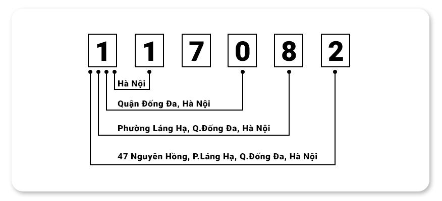 Ý nghĩa các số trong mã zipcode
