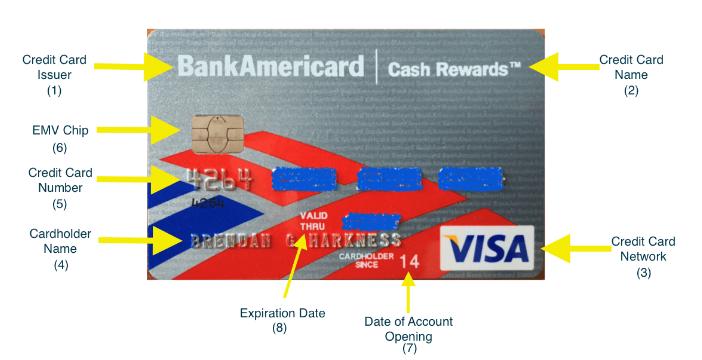 Các thông tin trên thẻ Visa
