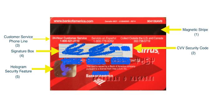Cách thông tin trên mặt sau thẻ Visa