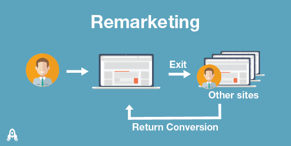 Remarketing là công đoạn tiếp theo sau khi chạy quảng cáo từ khóa
