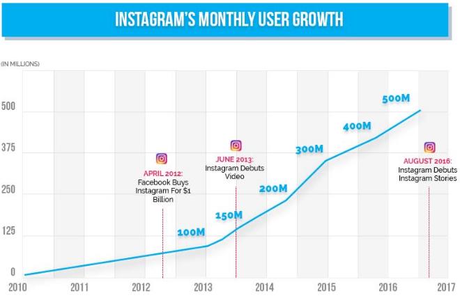 Biểu đồ người sử dụng trên instagram