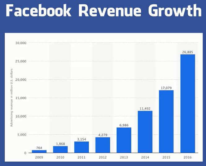 Quảng cáo Facebook liên tục cải thiện
