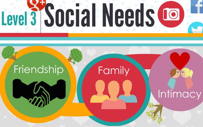 Nhu cầu xã hội