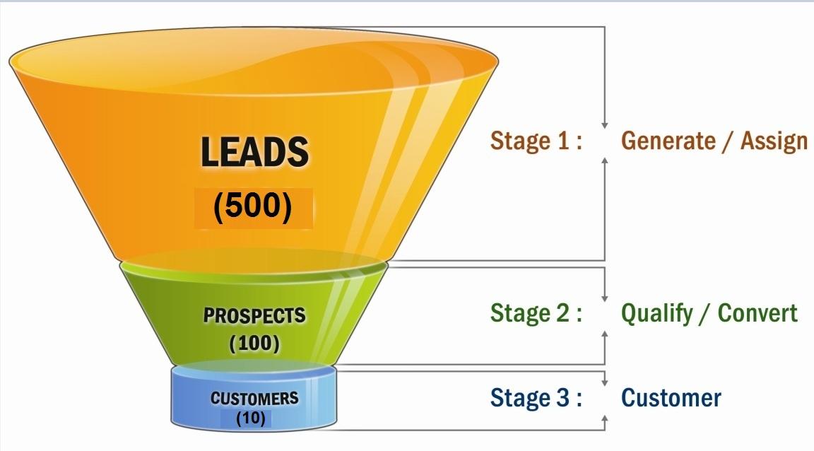 Phễu chuyển từ Lead thành customer
