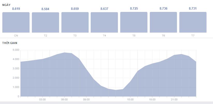 Biểu đồ lượng truy cập và thời gian trên Fanpage