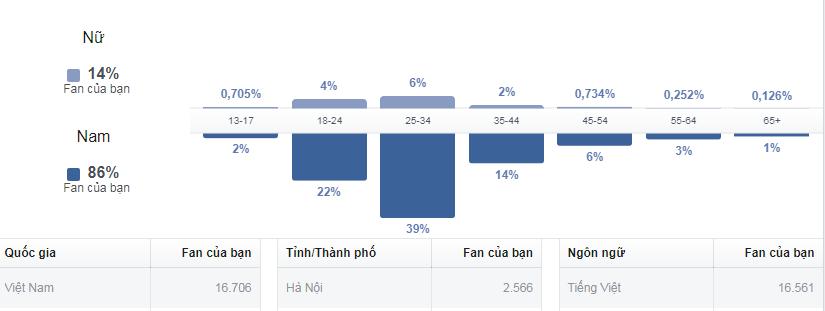 Thông tin người theo dõi Fanpage thông qua Facebook insight